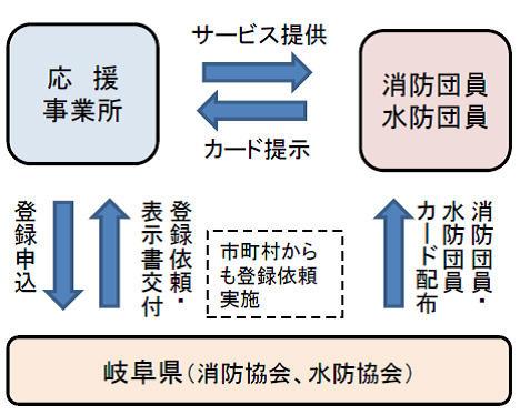 制度の仕組み